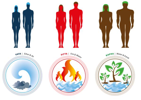 Komplementarität und Unterschiede zwischen Yoga und Ayurveda
